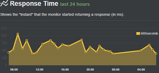 coolhandle sever response time test results