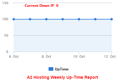 A2 Hosting Uptime Test Report