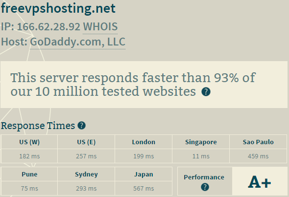 godaddy server performance