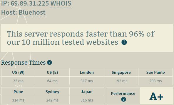 bluehost hosting performance=