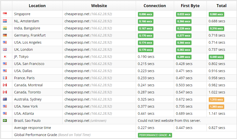 godaddy web hosting time to first-byte